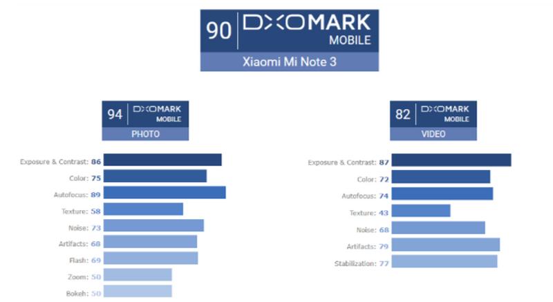 Xiaomi Mi Note 3 в тесте камеры